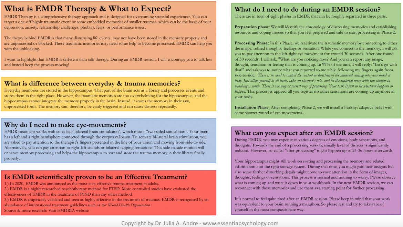 EMDR Treatment Step-by-Step